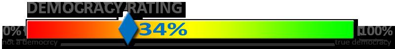 Democracy-Rating-34Percent